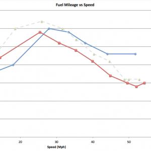 243 vrx vs 240 HO mpg